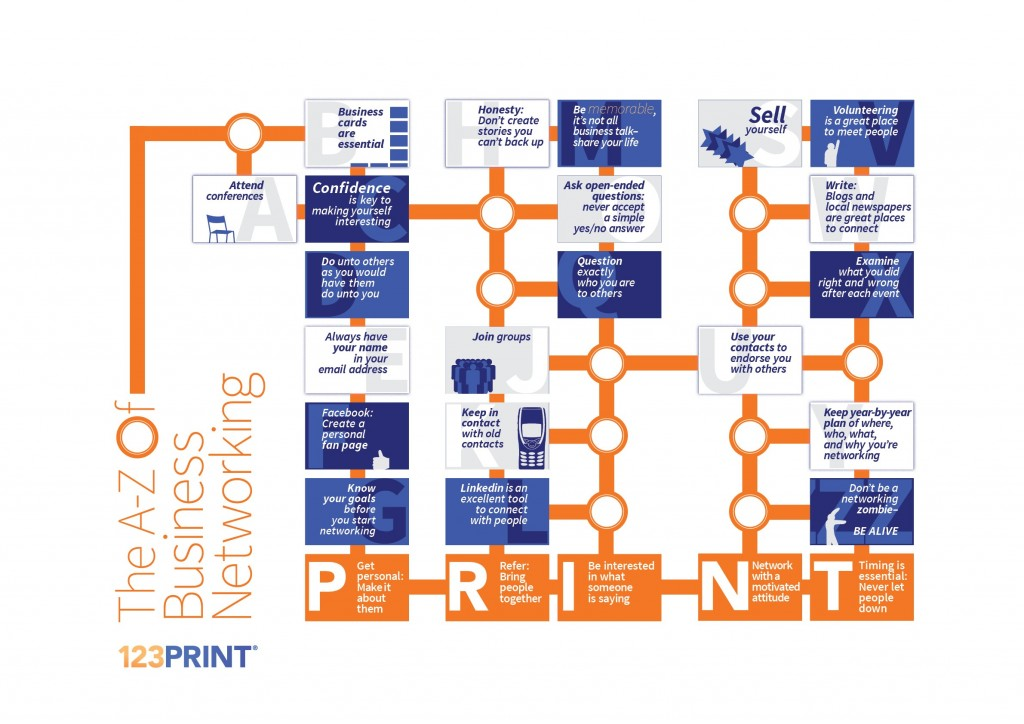 Infographic of the A-Z of Business Networking