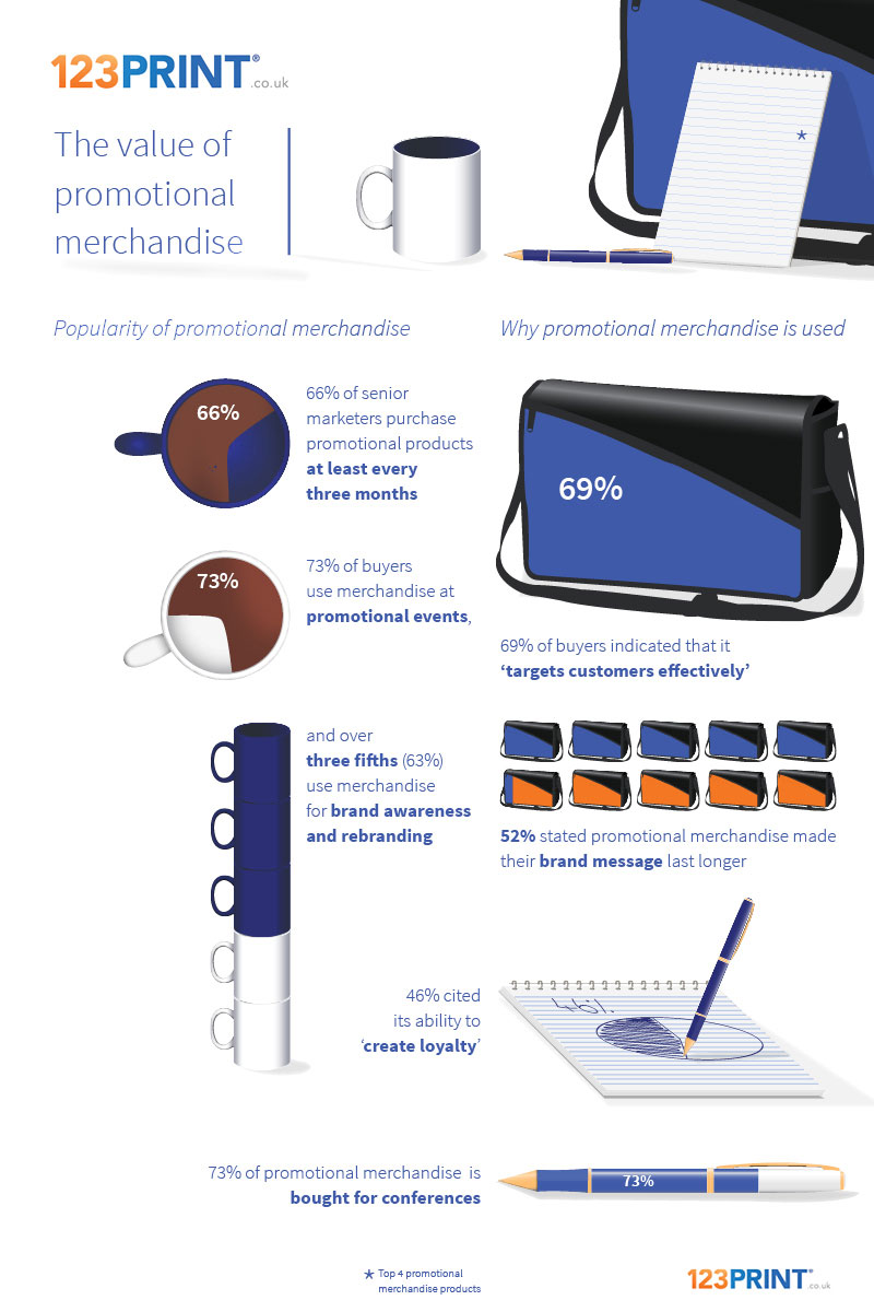 123Print UK Infographic Value of Promotional Business Merchandise