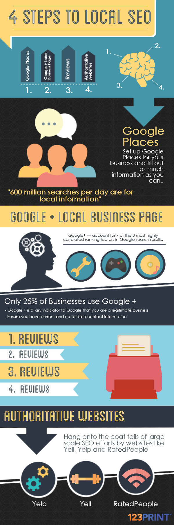 6 Easy Local SEO tips to help customers find you on Google