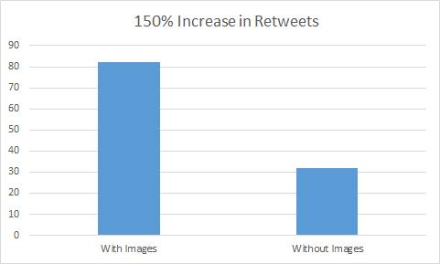 Twitter - Bar Graph Retweets