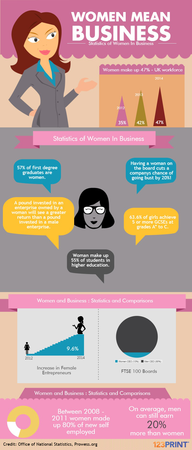 Infographic detailing the role and importance of women in business